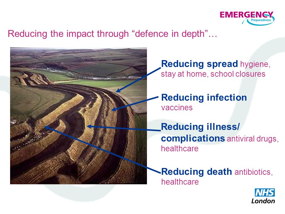 Reducing the impact through defence in depth… Reducing death antibiotics, healthcare Reducing spread hygiene, stay at home, school closures Reducing i