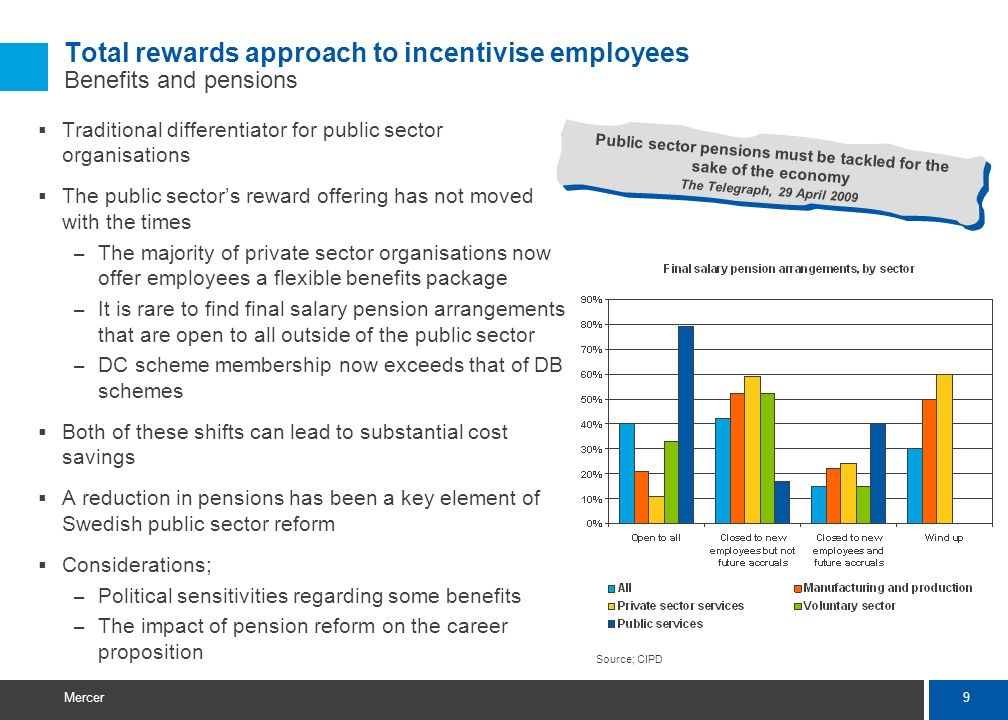 9 Mercer Total rewards approach to incentivise employees Benefits and pensions Traditional differentiator for public sector organisations The public sectors reward offering has not moved with the times – The majority of private sector organisations now offer employees a flexible benefits package – It is rare to find final salary pension arrangements that are open to all outside of the public sector – DC scheme membership now exceeds that of DB schemes Both of these shifts can lead to substantial cost savings A reduction in pensions has been a key element of Swedish public sector reform Considerations; – Political sensitivities regarding some benefits – The impact of pension reform on the career proposition Public sector pensions must be tackled for the sake of the economy The Telegraph, 29 April 2009 Source; CIPD