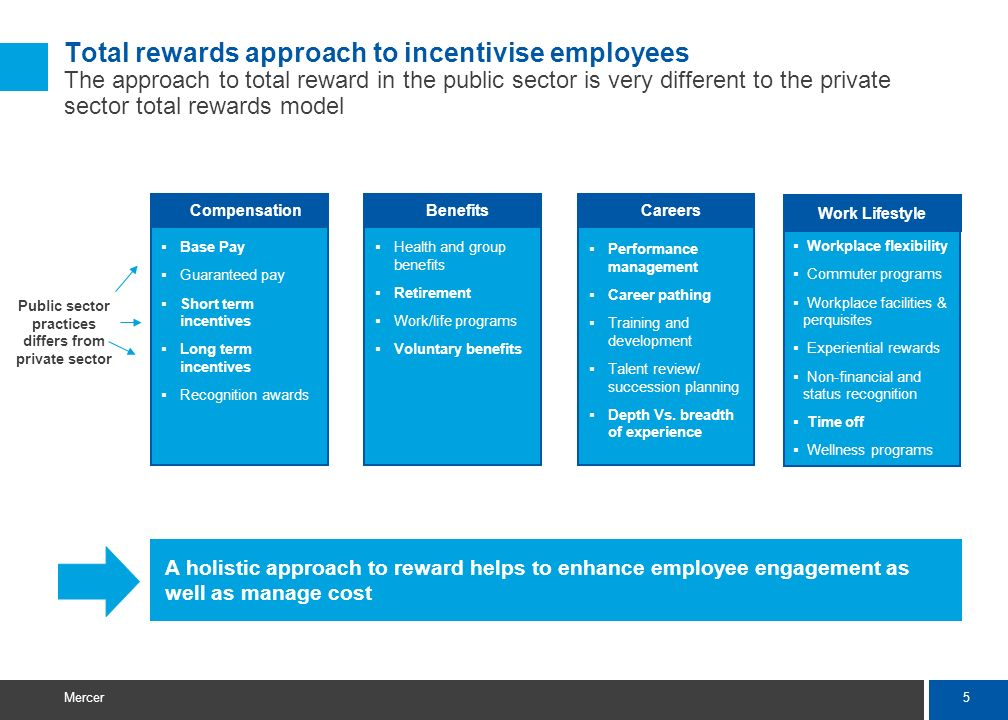 5 Mercer Base Pay Guaranteed pay Short term incentives Long term incentives Recognition awards Total rewards approach to incentivise employees The app