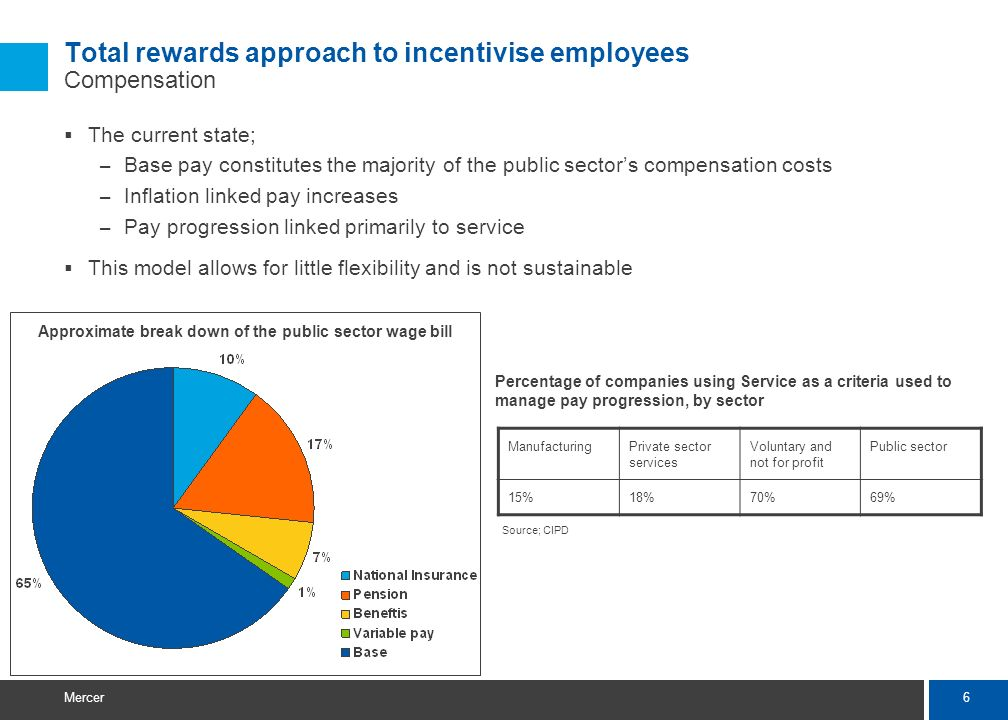 6 Mercer Total rewards approach to incentivise employees Compensation The current state; – Base pay constitutes the majority of the public sectors com