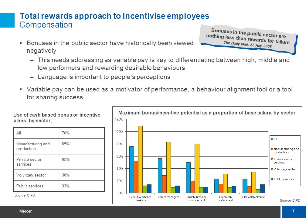 7 Mercer Total rewards approach to incentivise employees Compensation Bonuses in the public sector have historically been viewed negatively – This needs addressing as variable pay is key to differentiating between high, middle and low performers and rewarding desirable behaviours – Language is important to peoples perceptions Variable pay can be used as a motivator of performance, a behaviour alignment tool or a tool for sharing success Bonuses in the public sector are nothing less than rewards for failure The Daily Mail, 22 July 2008 All70% Manufacturing and production 85% Private sector services 89% Voluntary sector30% Public services33% Use of cash based bonus or incentive plans, by sector; Maximum bonus/incentive potential as a proportion of base salary, by sector Source; CIPD