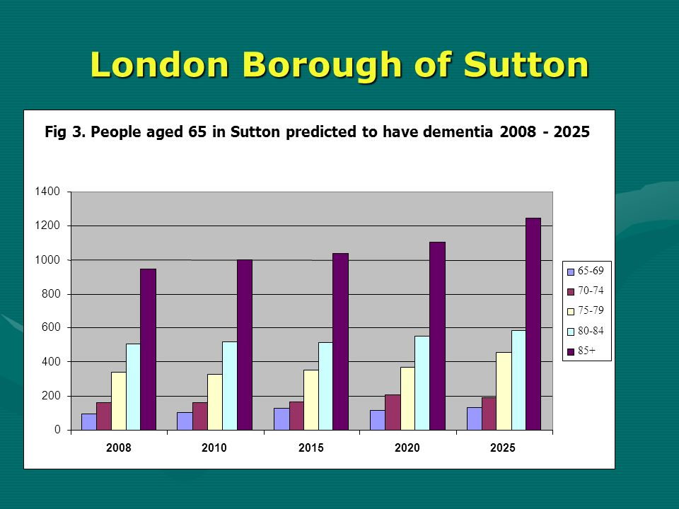 London Borough of Sutton Fig 3. People aged 65 in Sutton predicted to have dementia 2008 - 2025 0 200 400 600 800 1000 1200 1400 20082010201520202025