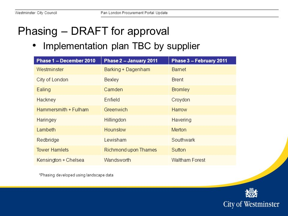 Westminster City CouncilPan London Procurement Portal Update Phasing – DRAFT for approval Implementation plan TBC by supplier Phase 1 – December 2010Phase 2 – January 2011Phase 3 – February 2011 WestminsterBarking + DagenhamBarnet City of LondonBexleyBrent EalingCamdenBromley HackneyEnfieldCroydon Hammersmith + FulhamGreenwichHarrow HaringeyHillingdonHavering LambethHounslowMerton RedbridgeLewishamSouthwark Tower HamletsRichmond upon ThamesSutton Kensington + ChelseaWandsworthWaltham Forest *Phasing developed using landscape data