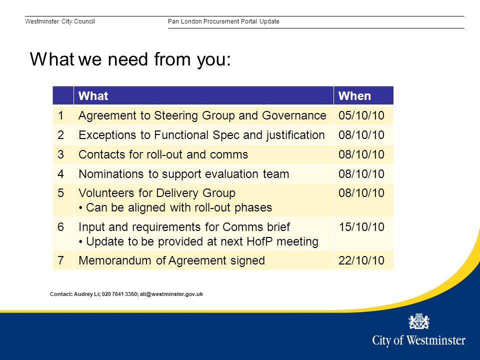 Westminster City CouncilPan London Procurement Portal Update What we need from you: WhatWhen 1Agreement to Steering Group and Governance05/10/10 2Exceptions to Functional Spec and justification08/10/10 3Contacts for roll-out and comms08/10/10 4Nominations to support evaluation team08/10/10 5Volunteers for Delivery Group Can be aligned with roll-out phases 08/10/10 6Input and requirements for Comms brief Update to be provided at next HofP meeting 15/10/10 7Memorandum of Agreement signed22/10/10 Contact: Audrey Li; ;