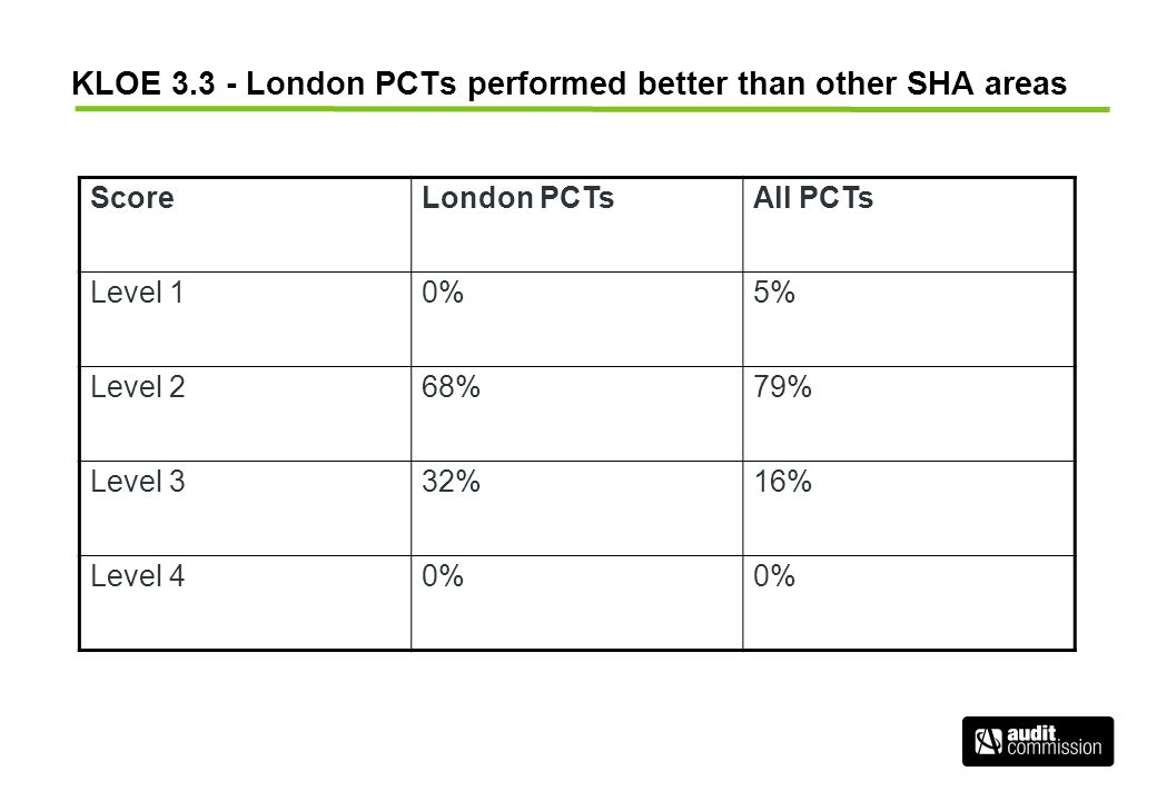 KLOE 3.3 - London PCTs performed better than other SHA areas ScoreLondon PCTsAll PCTs Level 10%5% Level 268%79% Level 332%16% Level 40%