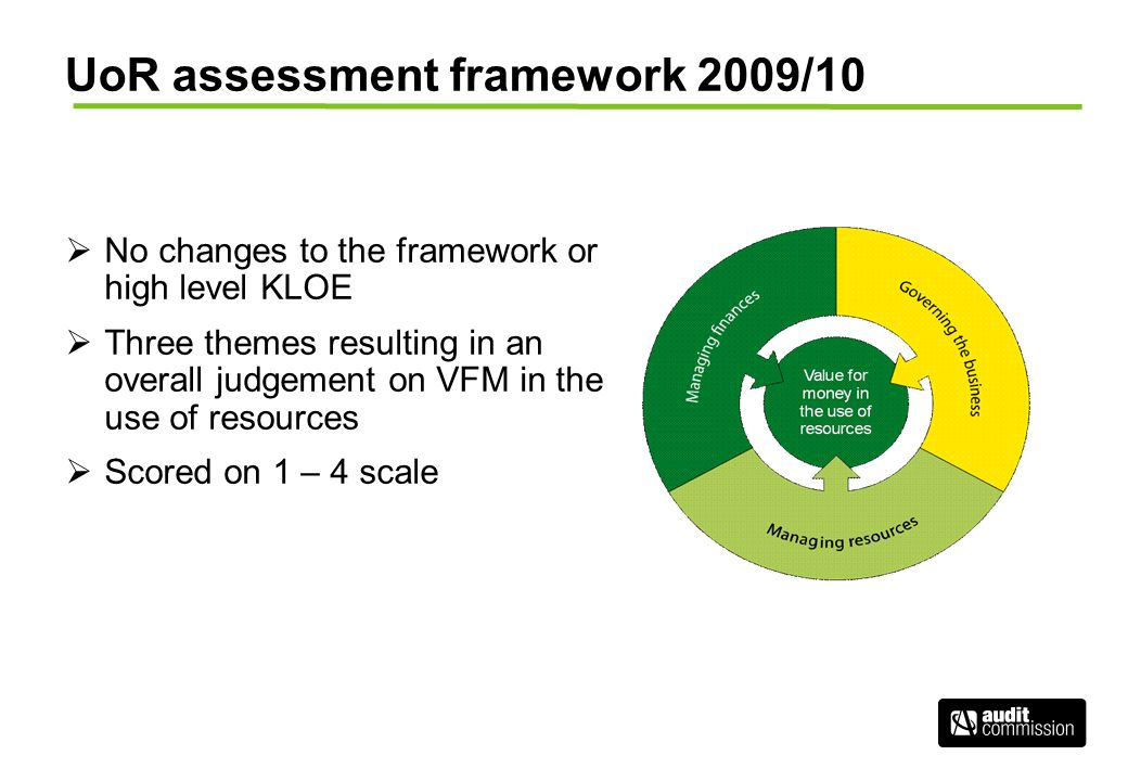 UoR assessment framework 2009/10 No changes to the framework or high level KLOE Three themes resulting in an overall judgement on VFM in the use of resources Scored on 1 – 4 scale