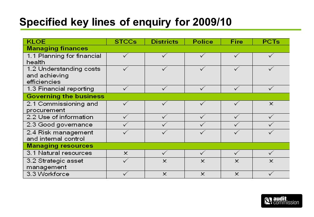 Specified key lines of enquiry for 2009/10