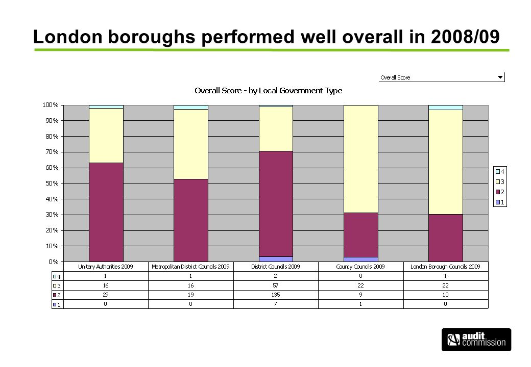 London boroughs performed well overall in 2008/09