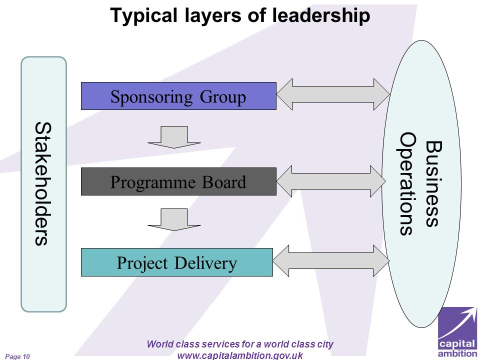 World class services for a world class city www.capitalambition.gov.uk Typical layers of leadership Page 10 Business Operations Programme Board Projec
