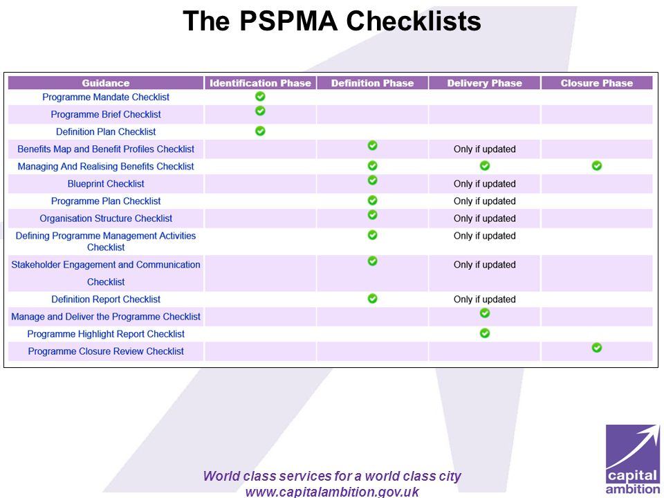 World class services for a world class city www.capitalambition.gov.uk The PSPMA Checklists