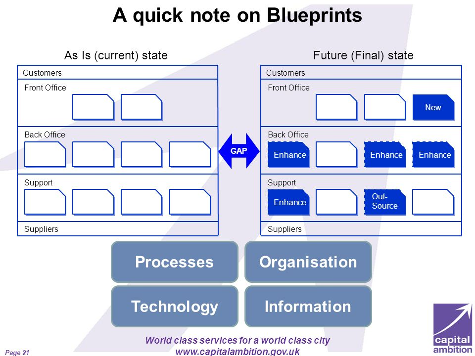 World class services for a world class city www.capitalambition.gov.uk A quick note on Blueprints Page 21 Processes TechnologyInformation Organisation