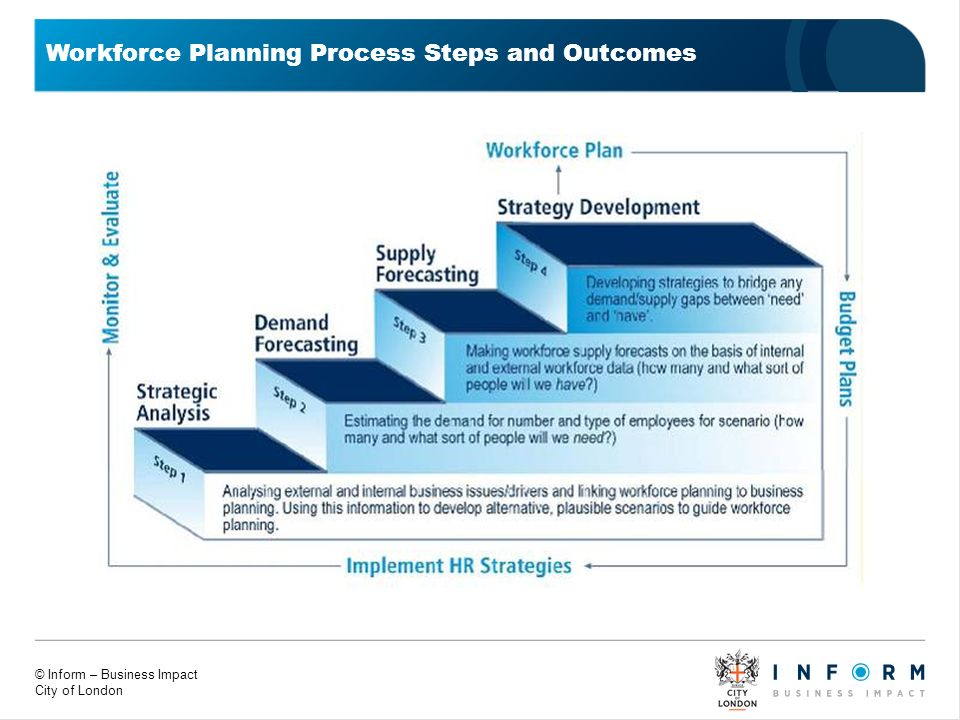 © Inform – Business Impact City of London Workforce Planning Process Steps and Outcomes