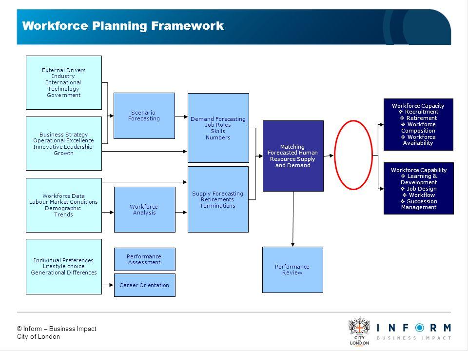 © Inform – Business Impact City of London Workforce Planning Framework Scenario Forecasting External Drivers Industry International Technology Governm