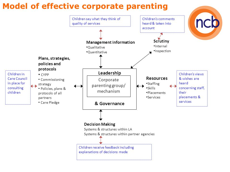 Leadership & Governance Corporate parenting group/ mechanism Decision Making Systems & structures within LA Systems & structures within partner agencies Plans, strategies, policies and protocols CYPP Commissioning strategy Policies, plans & protocols of all partners Care Pledge Management information Qualitative Quantitative Scrutiny Internal Inspection Resources Staffing Skills Placements Services Model of effective corporate parenting Childrens comments heard & taken into account Childrens views & wishes are heard concerning staff, their placements & services Children say what they think of quality of services Children in Care Council in place for consulting children Children receive feedback including explanations of decisions made