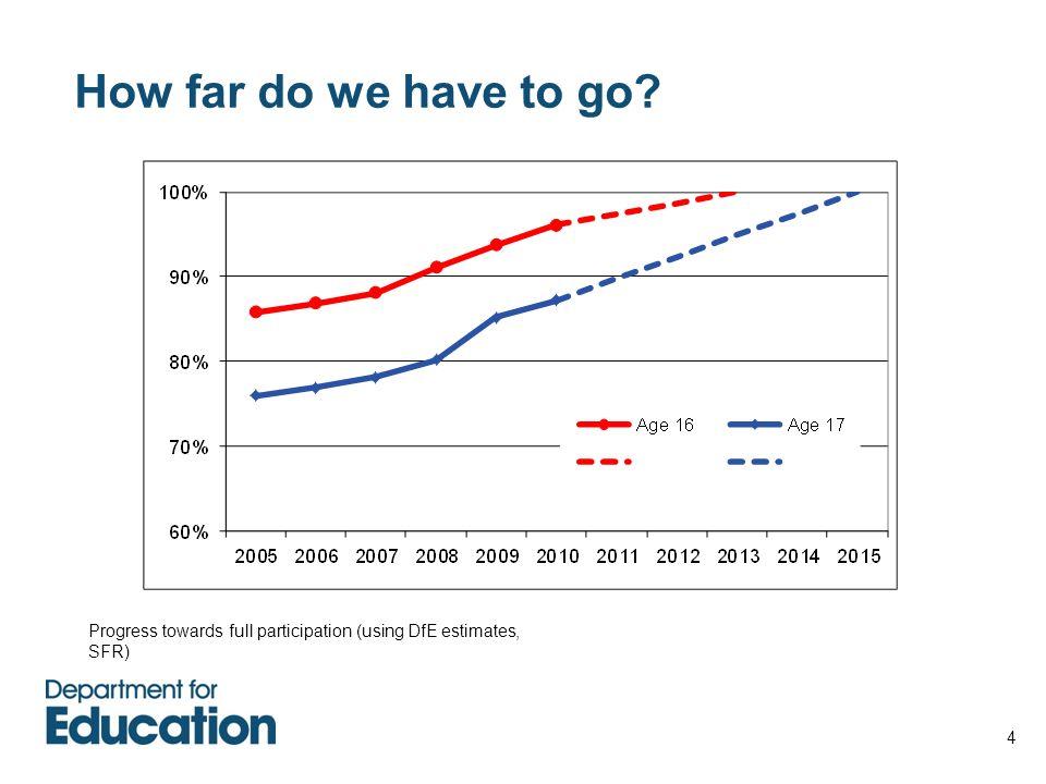 4 How far do we have to go? Progress towards full participation (using DfE estimates, SFR)