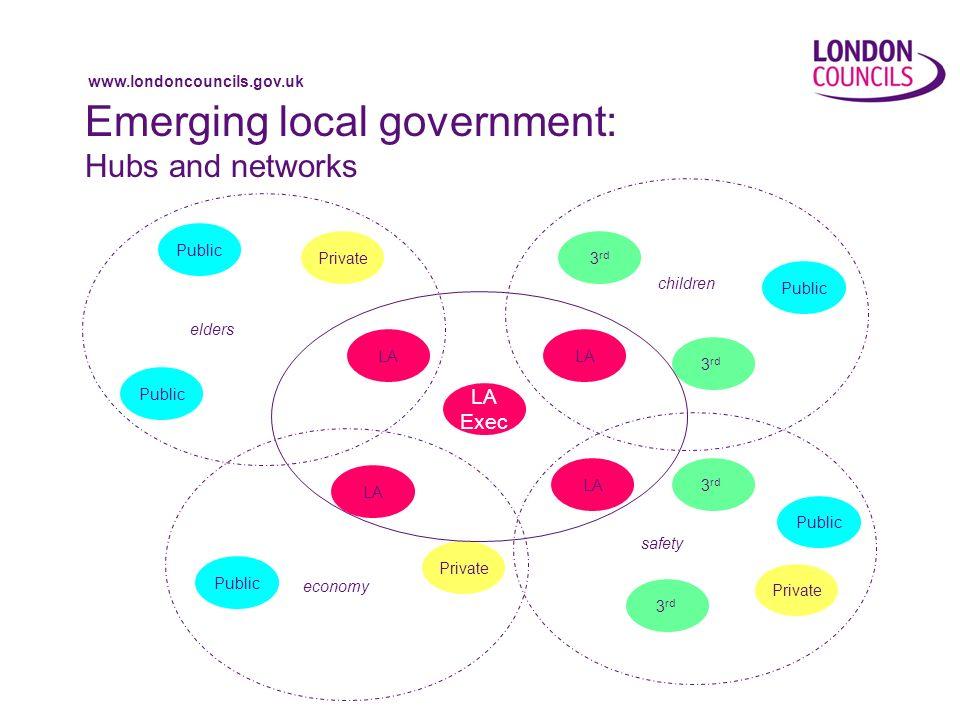 www.londoncouncils.gov.uk Emerging local government: Hubs and networks LA 3 rd Public LA Exec LA 3 rd Private Public children elders economy safety