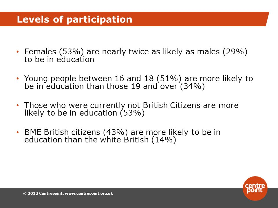 © 2012 Centrepoint:   Levels of participation Females (53%) are nearly twice as likely as males (29%) to be in education Young people between 16 and 18 (51%) are more likely to be in education than those 19 and over (34%) Those who were currently not British Citizens are more likely to be in education (53%) BME British citizens (43%) are more likely to be in education than the white British (14%)