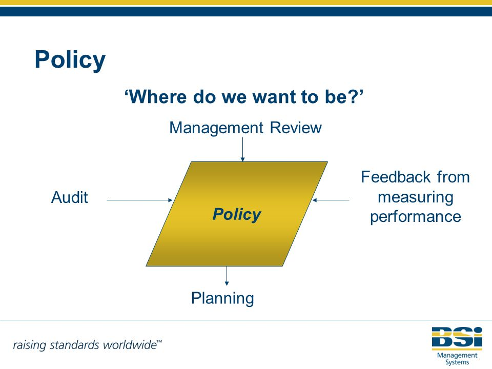 Where do we want to be? Management Review Policy Planning Feedback from measuring performance Audit