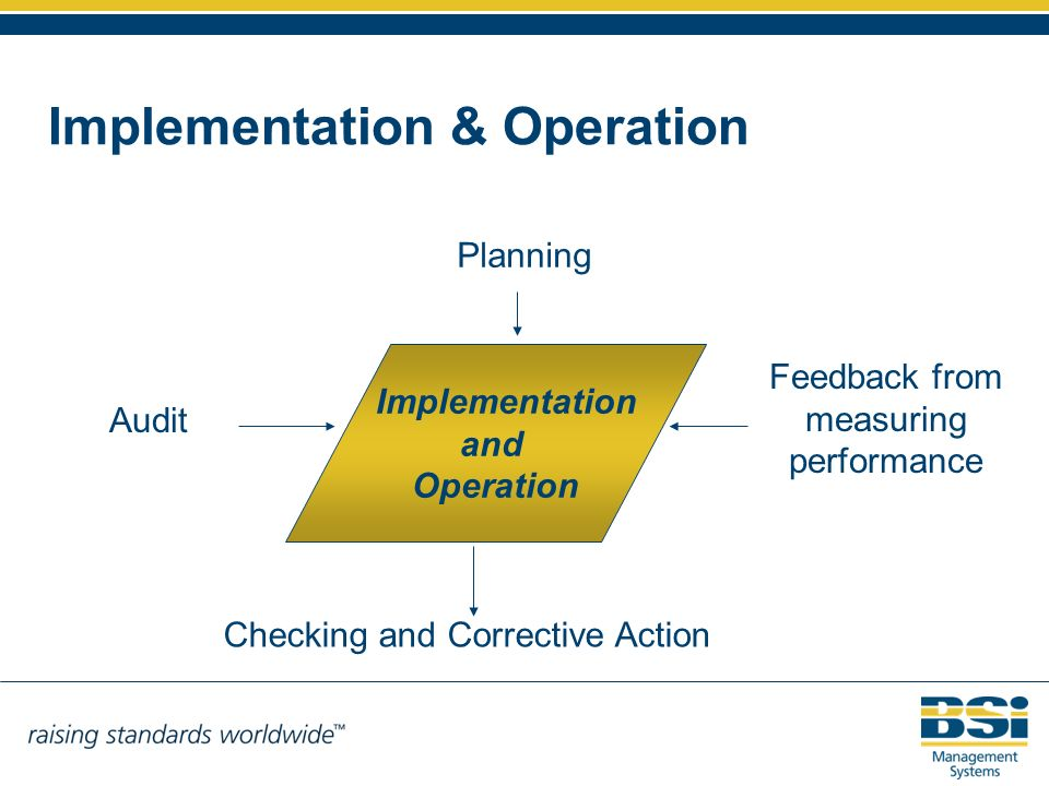 Implementation and Operation Implementation & Operation Planning Checking and Corrective Action Feedback from measuring performance Audit