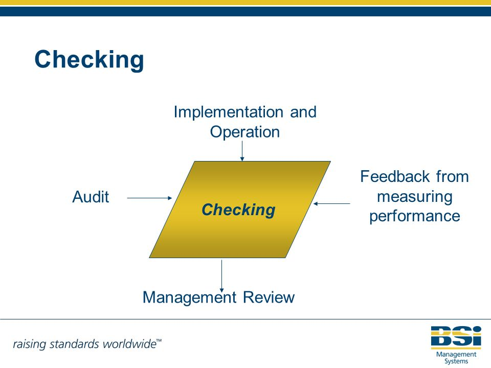 Checking Implementation and Operation Management Review Feedback from measuring performance Audit