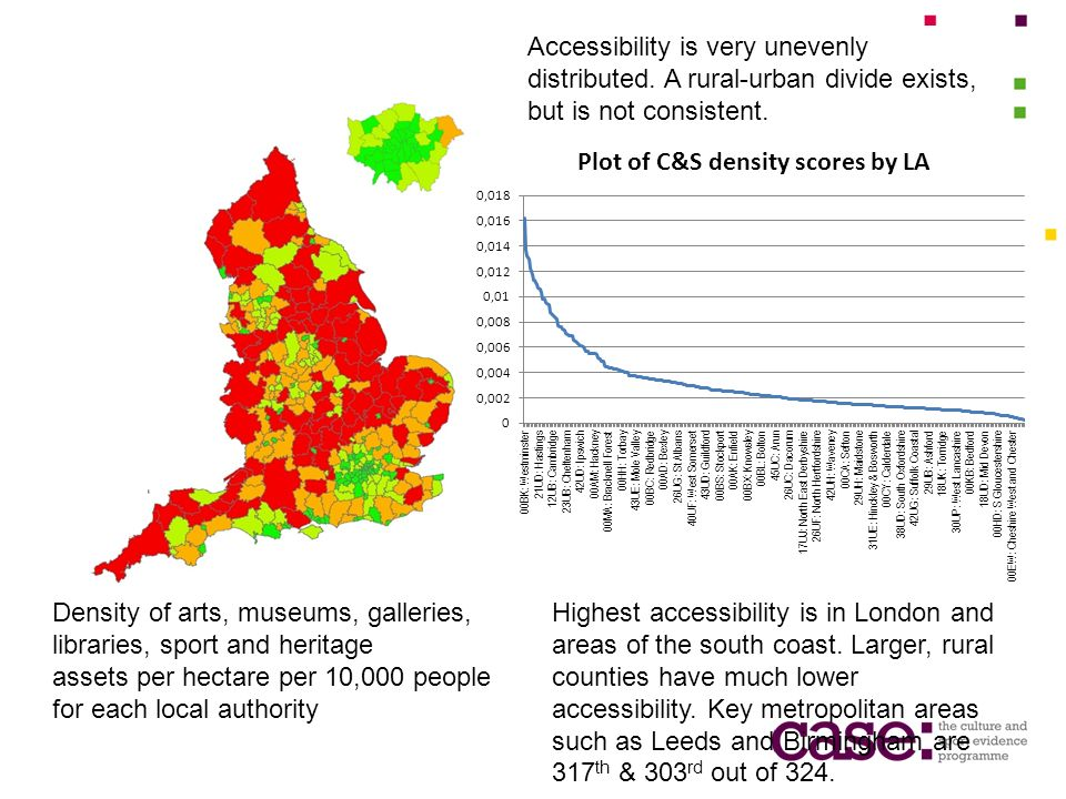 Density of arts, museums, galleries, libraries, sport and heritage assets per hectare per 10,000 people for each local authority Highest accessibility is in London and areas of the south coast.