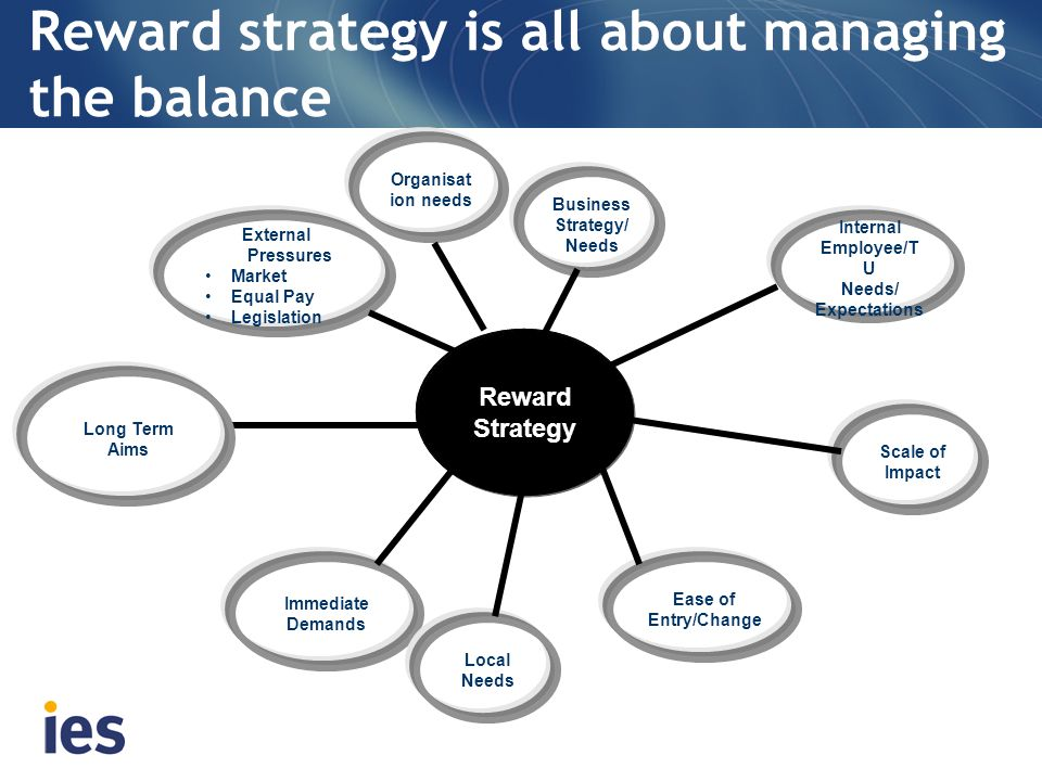 Reward strategy is all about managing the balance Ease of Entry/Change Reward Strategy Business Strategy/ Needs Long Term Aims Scale of Impact Interna
