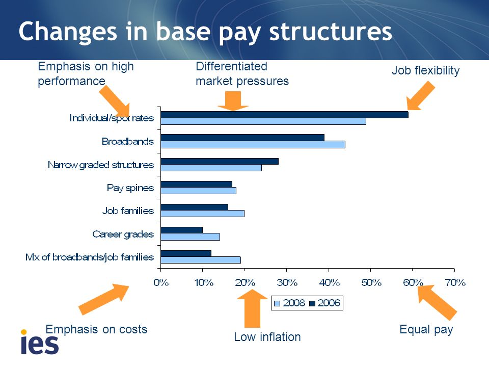 Changes in base pay structures Emphasis on high performance Differentiated market pressures Job flexibility Emphasis on costs Low inflation Equal pay