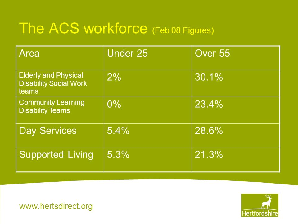 www.hertsdirect.org The Hertfordshire Social Care Workforce Information from the National Minimum Data Set (NMDS) March 08 states that: Only 14% of the social care workforce in Hertfordshire is under 30