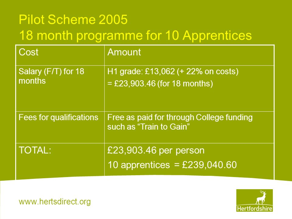 www.hertsdirect.org Breakdown of costs 80% time working in the services Salary cost £19,122.70 20% college / learning Training cost £4780.70 During the pilot scheme Learning and Development paid for all costs, however negotiations took place to ensure that the services contributed to future schemes as they were gaining the benefits of a worker 4 days per week.