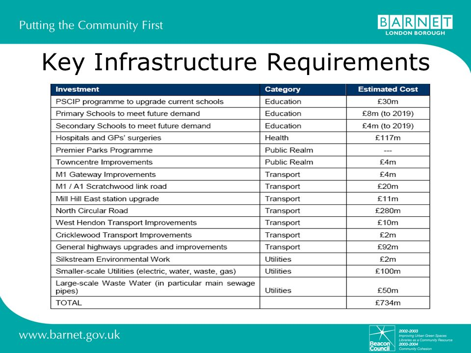 Key Infrastructure Requirements