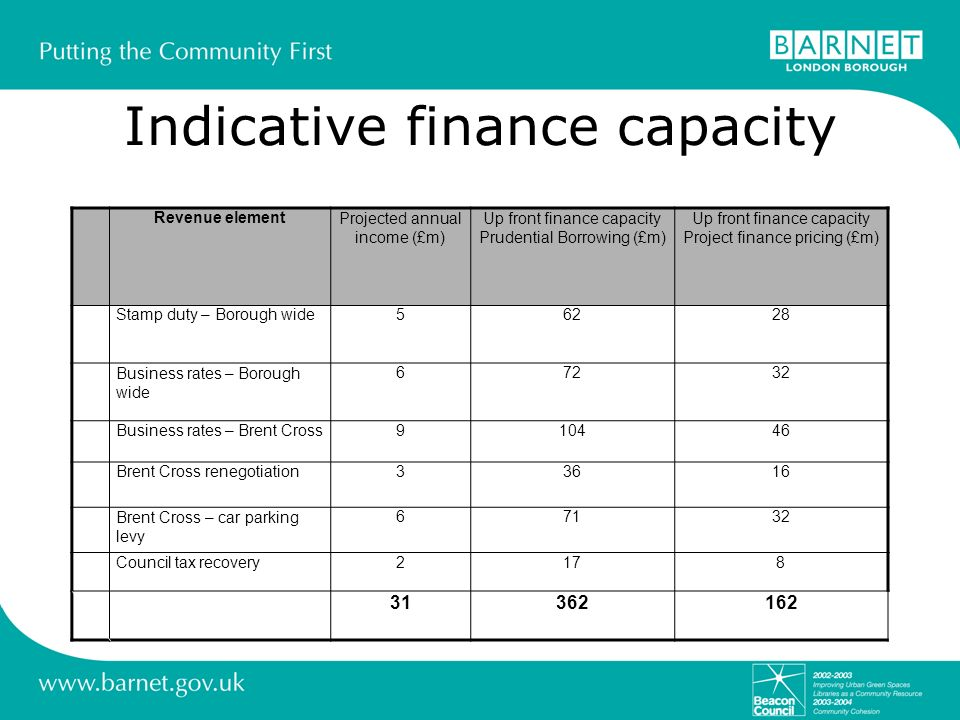 Indicative finance capacity Revenue elementProjected annual income (£m) Up front finance capacity Prudential Borrowing (£m) Up front finance capacity