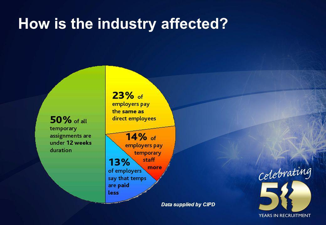 How is the industry affected? Data supplied by CIPD