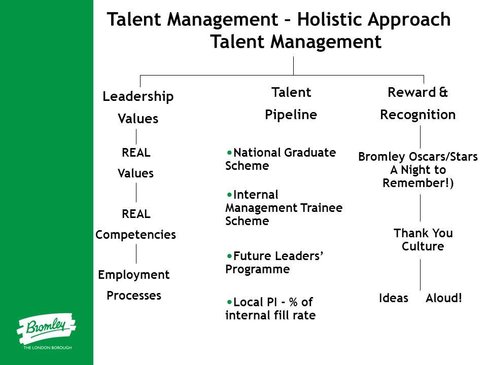 Talent Management – Holistic Approach Talent Management Leadership Values Talent Pipeline Reward & Recognition REAL Values REAL Competencies Employmen
