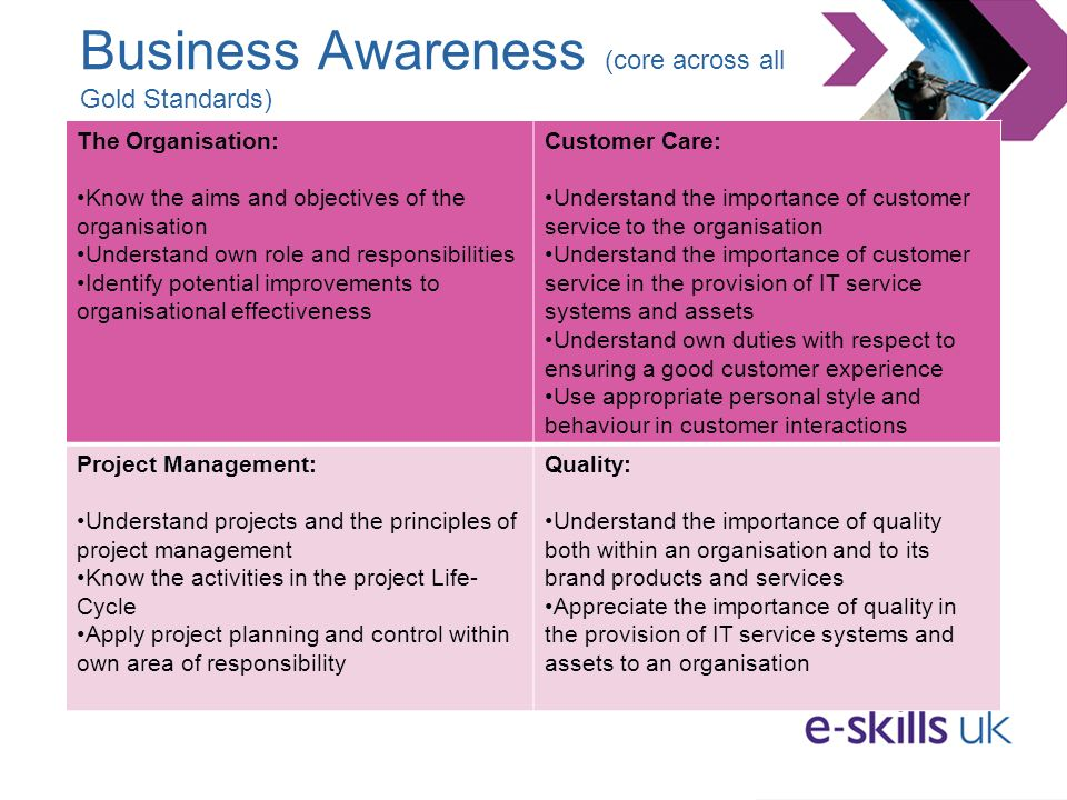 Business Awareness (core across all Gold Standards) The Organisation: Know the aims and objectives of the organisation Understand own role and responsibilities Identify potential improvements to organisational effectiveness Customer Care: Understand the importance of customer service to the organisation Understand the importance of customer service in the provision of IT service systems and assets Understand own duties with respect to ensuring a good customer experience Use appropriate personal style and behaviour in customer interactions Project Management: Understand projects and the principles of project management Know the activities in the project Life- Cycle Apply project planning and control within own area of responsibility Quality: Understand the importance of quality both within an organisation and to its brand products and services Appreciate the importance of quality in the provision of IT service systems and assets to an organisation