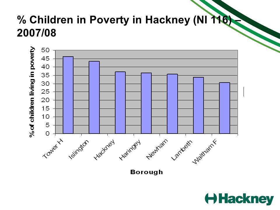 % Children in Poverty in Hackney (NI 116) – 2007/08