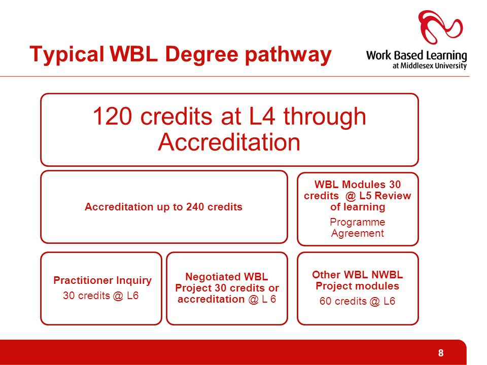 Typical WBL Degree pathway 120 credits at L4 through Accreditation Accreditation up to 240 credits Practitioner Inquiry 30 L6 Negotiated WBL Project 30 credits or L 6 WBL Modules 30 L5 Review of learning Programme Agreement Other WBL NWBL Project modules 60 L6 8