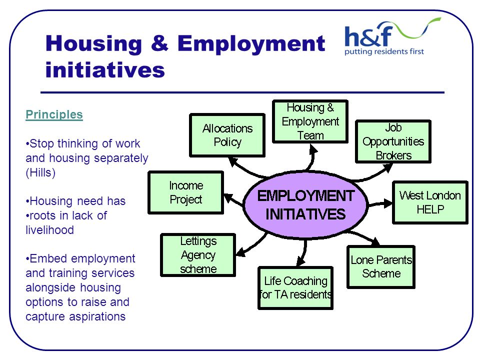 Housing & Employment initiatives Principles Stop thinking of work and housing separately (Hills) Housing need has roots in lack of livelihood Embed employment and training services alongside housing options to raise and capture aspirations
