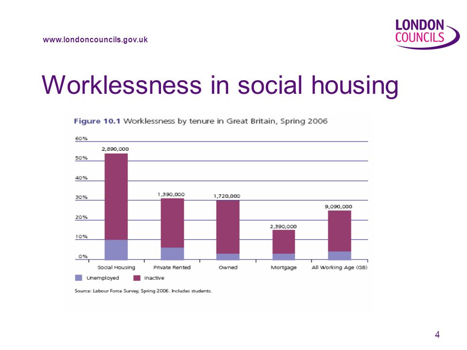 www.londoncouncils.gov.uk 5 Worklessness in social housing where a social tenant is affected by one disadvantage, their rate of worklessness is much higher than for those with the same disadvantage..