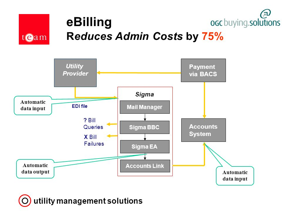 utility management solutions eBilling Reduces Admin Costs by 75% X Bill Failures Accounts System Payment via BACS Mail Manager Sigma .