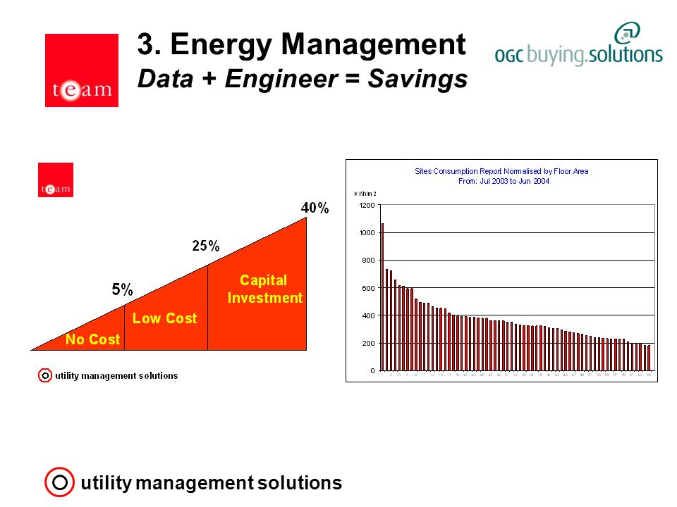 utility management solutions 3. Energy Management Data + Engineer = Savings