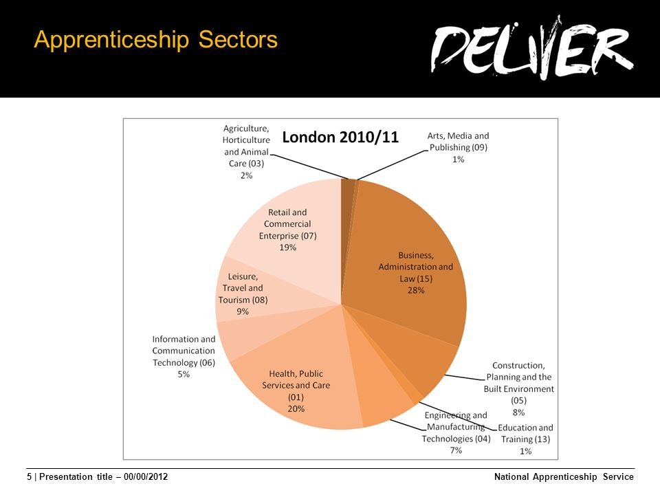 5 | Presentation title – 00/00/2012 Apprenticeship Sectors National Apprenticeship Service