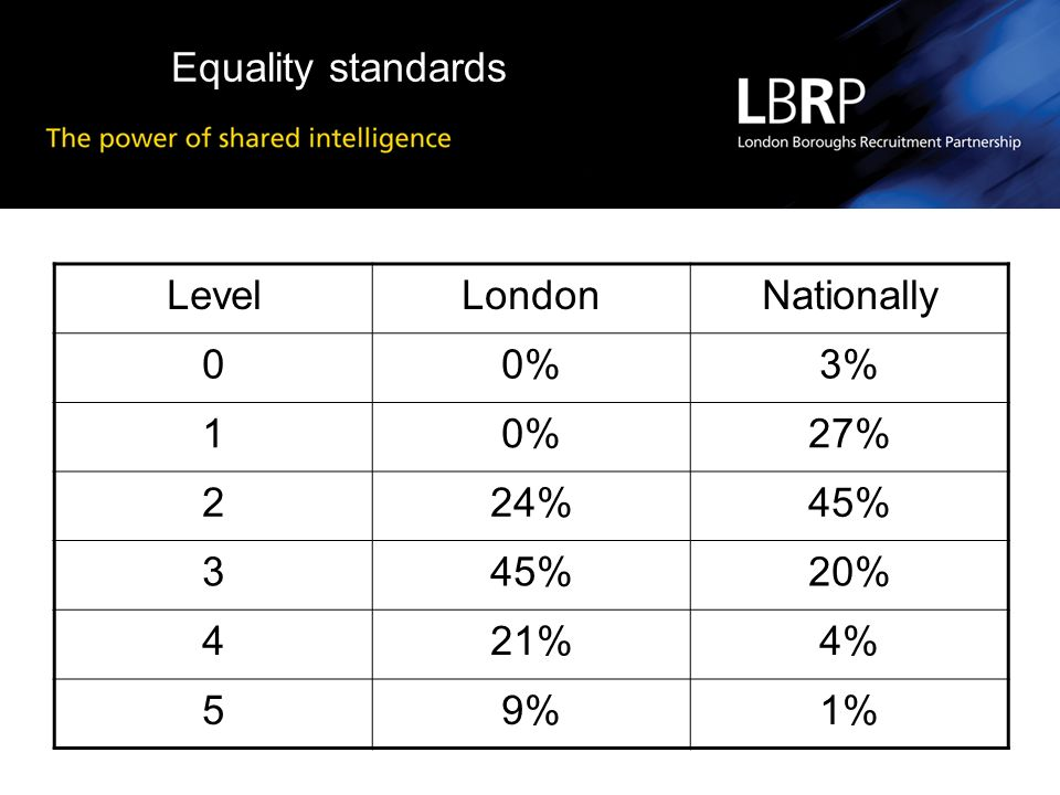 Equality standards LevelLondonNationally 00%3% 10%27% 224%45% 3 20% 421%4% 59%1%