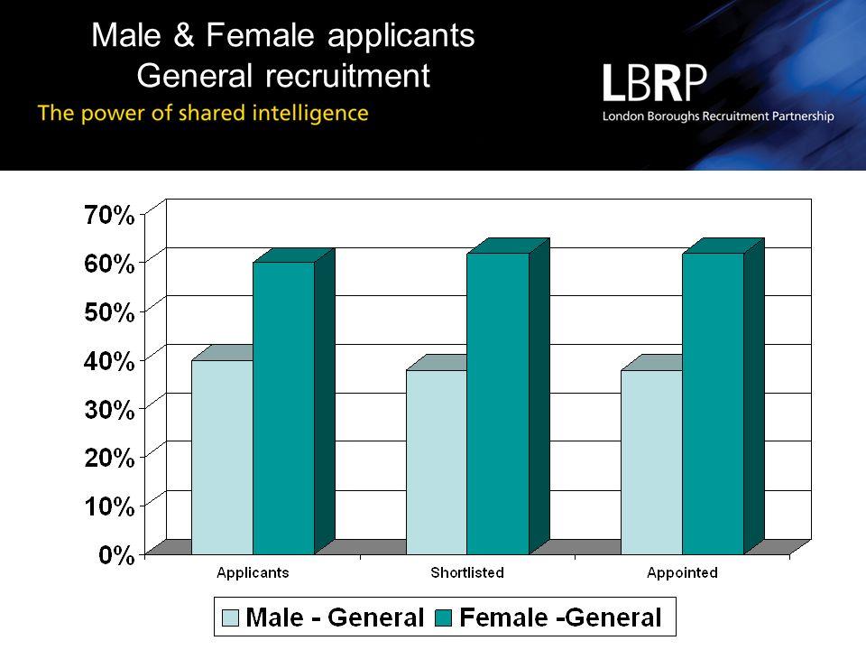 Male & Female applicants General recruitment