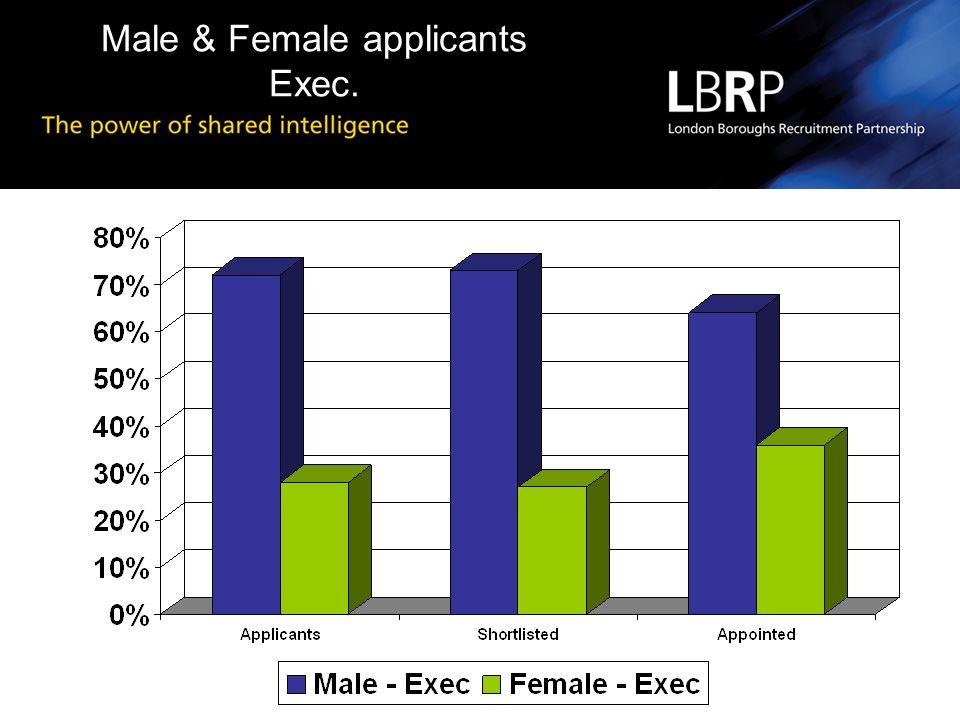 Male & Female applicants Exec.