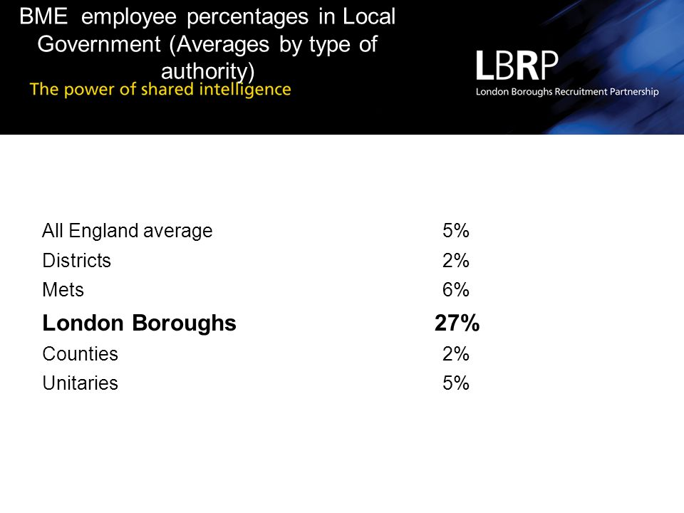 BME employee percentages in Local Government (Averages by type of authority) All England average5% Districts2% Mets6% London Boroughs27% Counties2% Unitaries5%