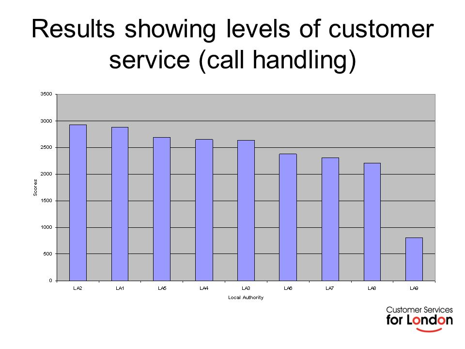 Results showing overall customer satisfaction