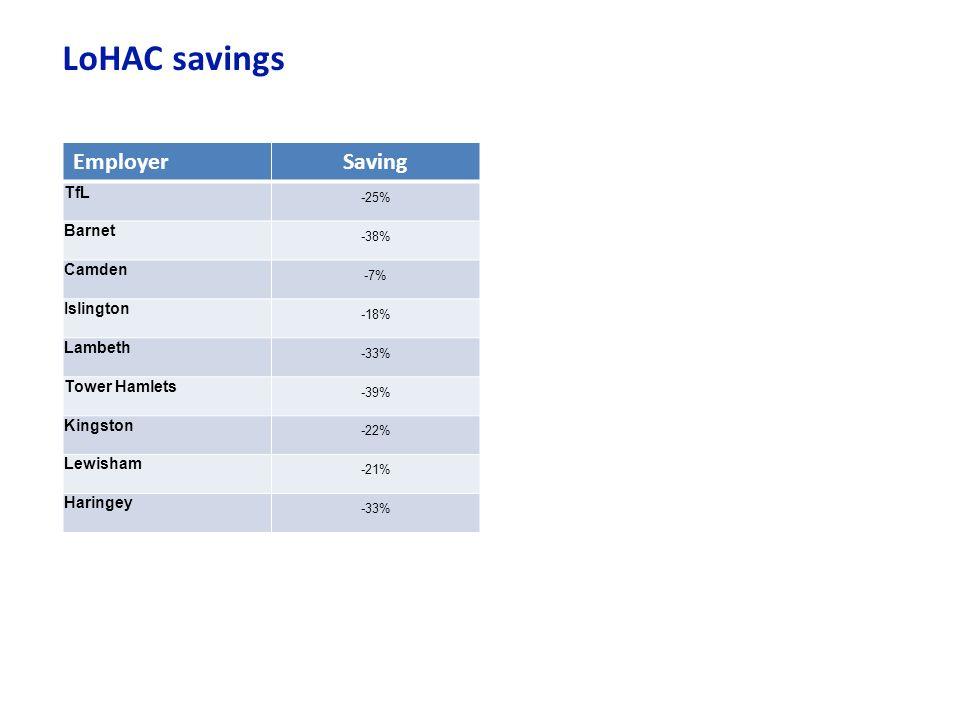 LoHAC savings EmployerSaving TfL -25% Barnet -38% Camden -7% Islington -18% Lambeth -33% Tower Hamlets -39% Kingston -22% Lewisham -21% Haringey -33%