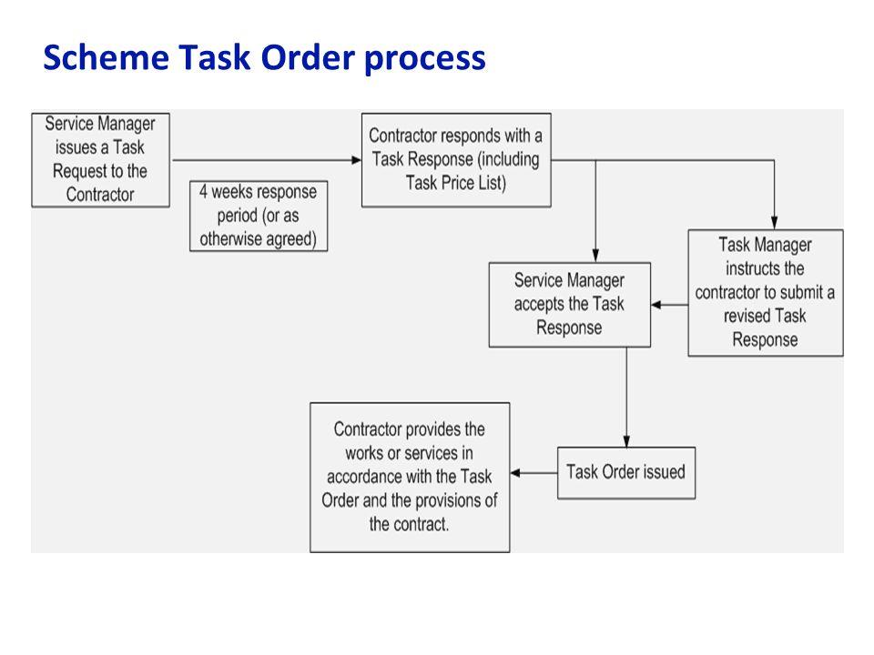 Scheme Task Order process