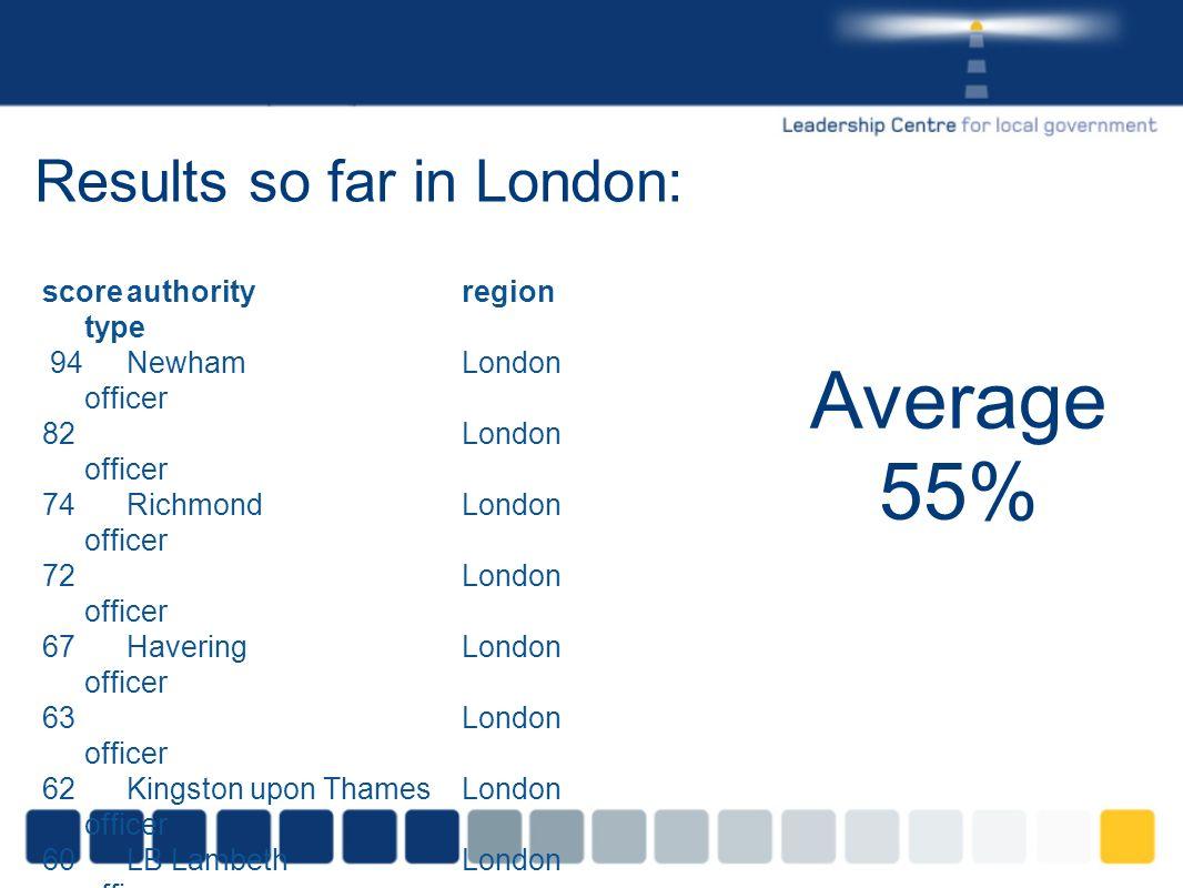 Results so far in London: scoreauthorityregion type 94NewhamLondon officer 82London officer 74RichmondLondon officer 72London officer 67HaveringLondon officer 63London officer 62Kingston upon ThamesLondon officer 60LB LambethLondon officer 56City of LondonLondon member 36WestminsterLondon officer 36City of LondonLondon member 36London member 20Corporation of LondonLondon member 17 Hammersmith & FulhamLondon member Average 55%