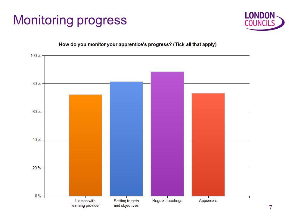 7 Monitoring progress